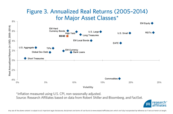 150123 Annualized Returns for Major Asset Classes
