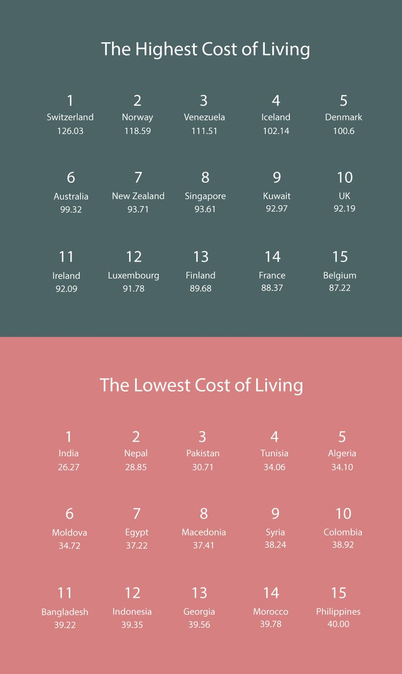 150214 Cost of Living Detail