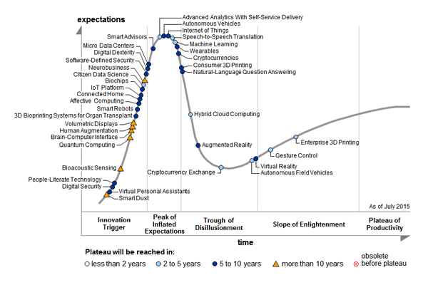 150906 Gartner 2015 Hype Cycle