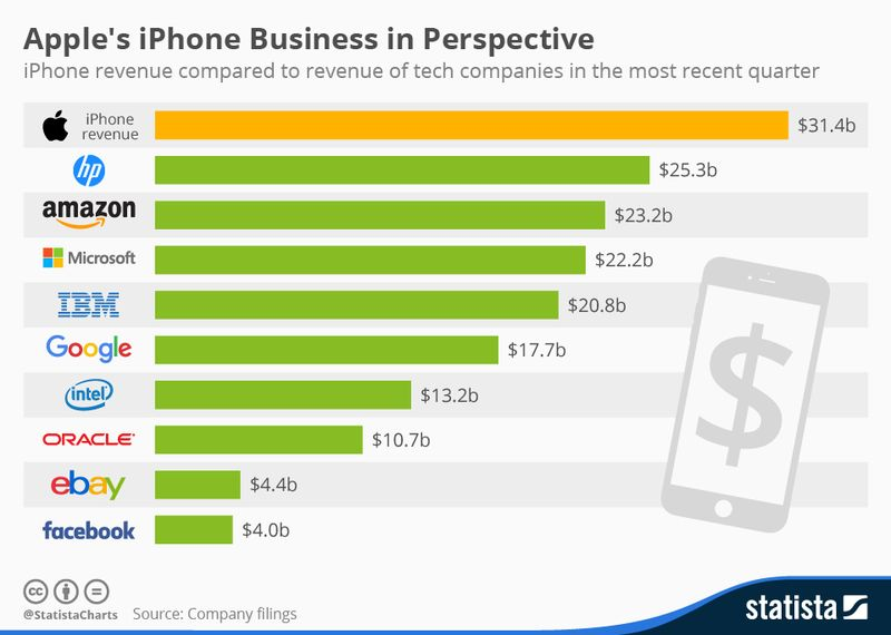 150920 Putting_iphone_revenue_in_perspective_n