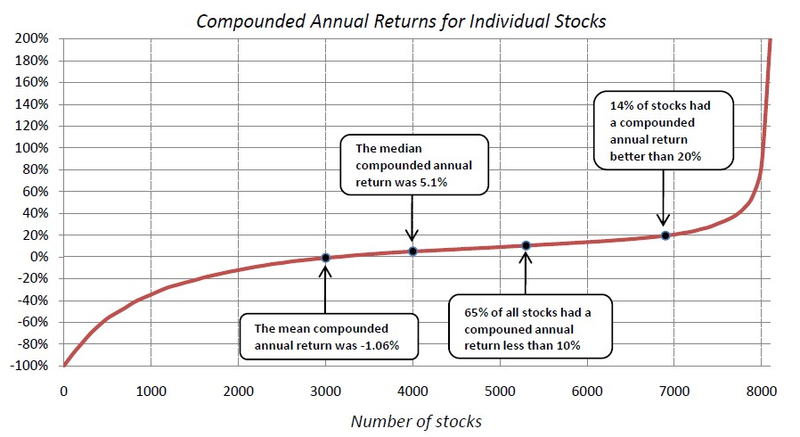 151129 Return Expectancy of Individual Stocks