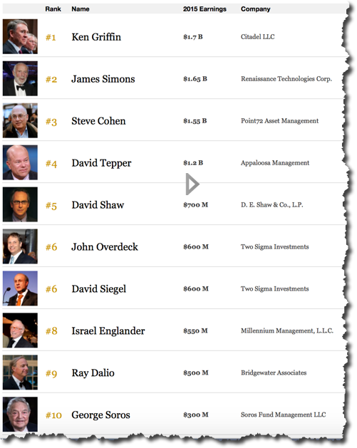 160226 Top Ten Hedge Fund Managers