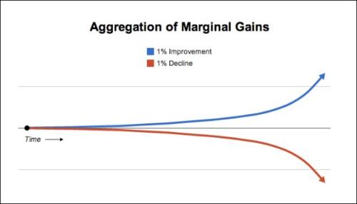 160918 Aggregating Marginal Gains