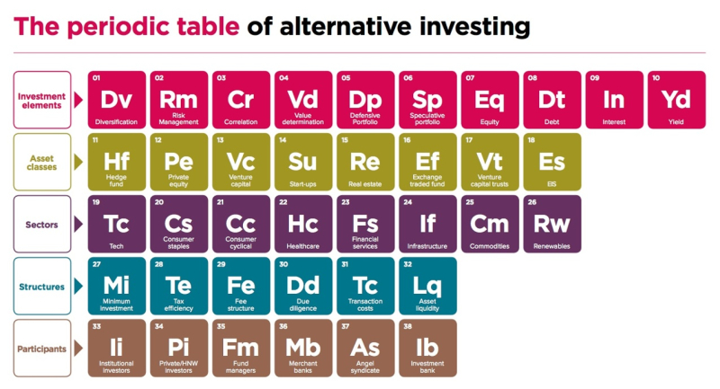 161120 Periodic Table of Alternative Investments