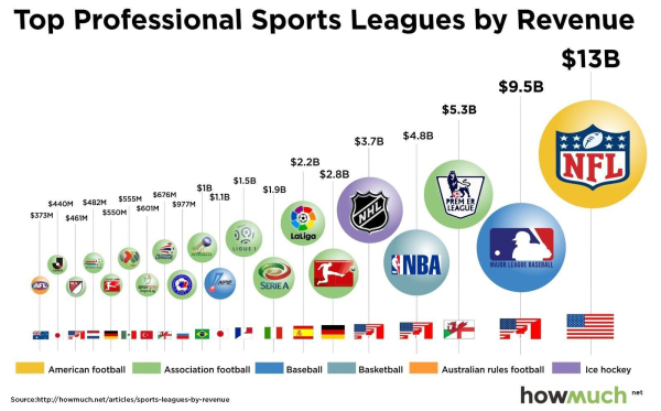 8182017 major league revenue