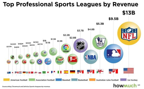 8182017 major league revenue