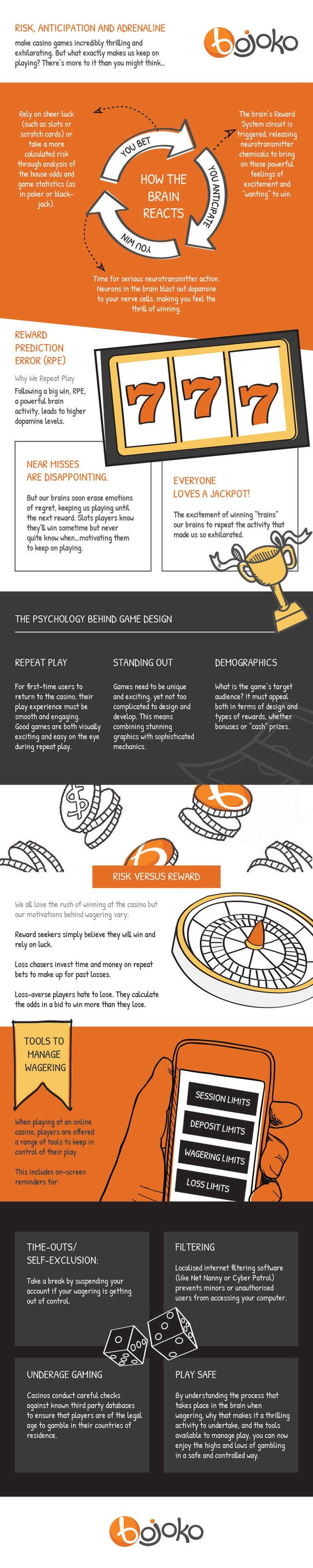 Casino-psychology-infographic