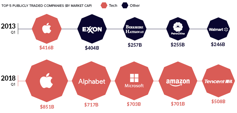 Tech-market-caps