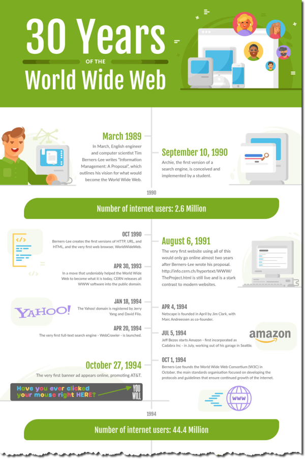 Edit_AppInstitute-30yearsofwww-infographic