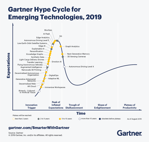 CTMKT_741609_CTMKT_for_Emerging_Tech_Hype_Cycle_LargerText-1