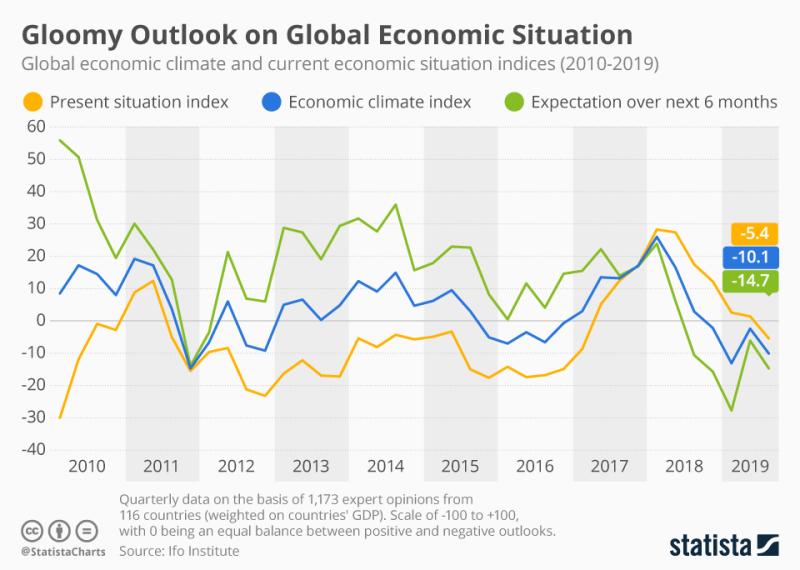 Chartoftheday_19113_ifo_indices_global_economic_climate_global_economic_situation_n