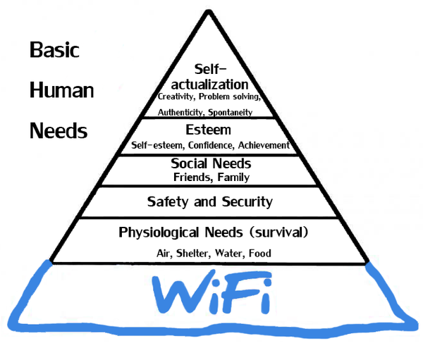 191208 Wifi in Hierarchy of Needs