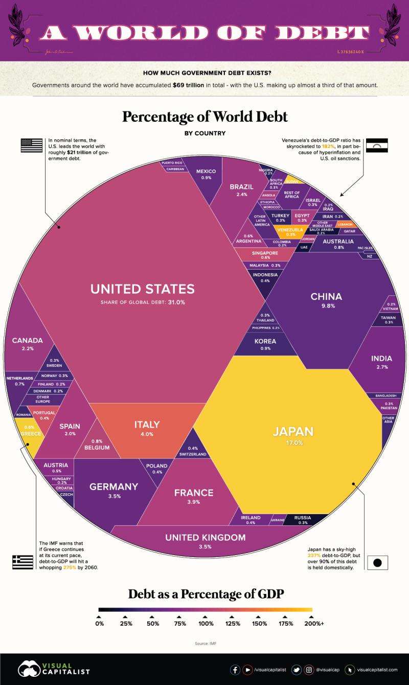 World-debt-2019