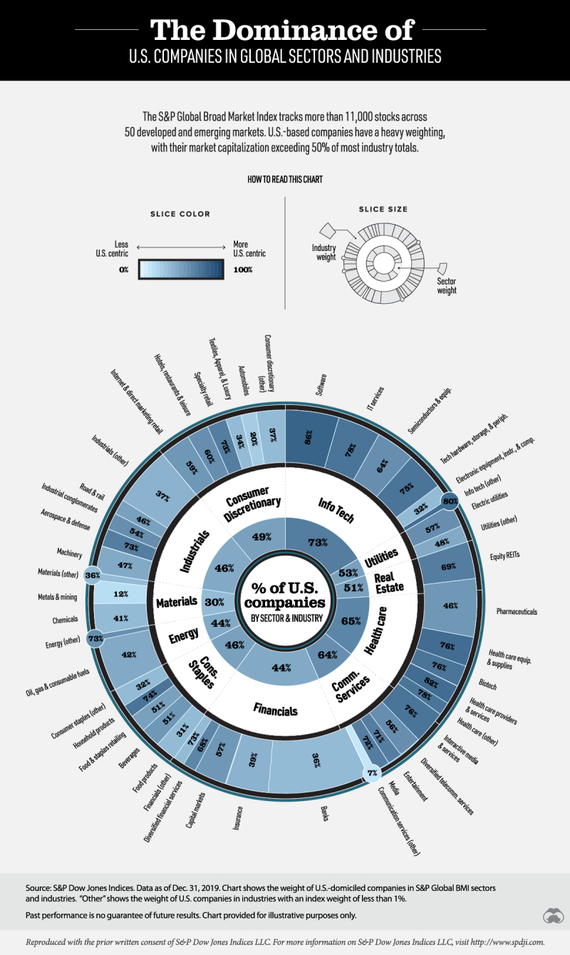 Us-companies-market-capitalization-global-sectors