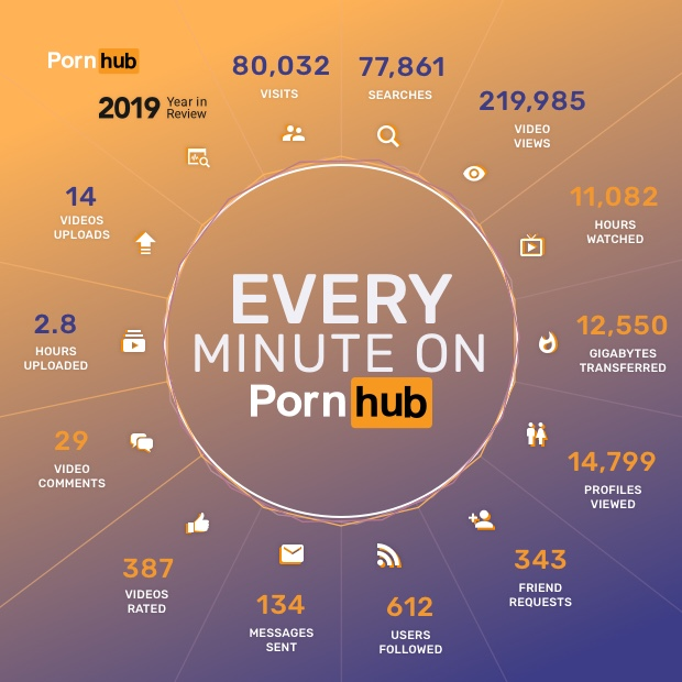 1-2019-year-in-review-pornhub-minute