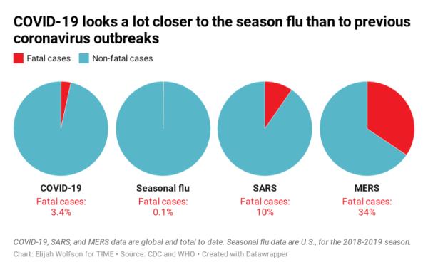 Coromnavirus-vs-flu