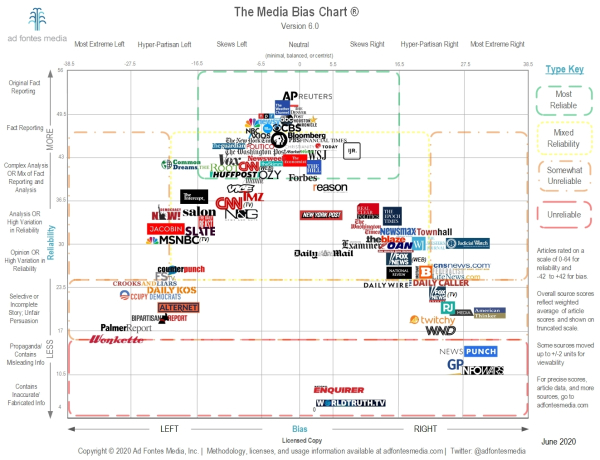 Media-Bias-Chart-6.0_Low_Res_Licensed