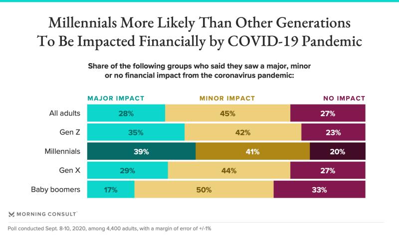 200928_millennial-covid-impact_fullwidth