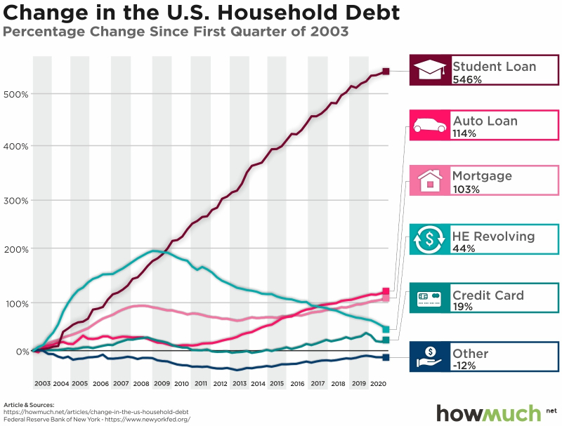 Change-in-household-debt-and-credit-outstanding-3b35