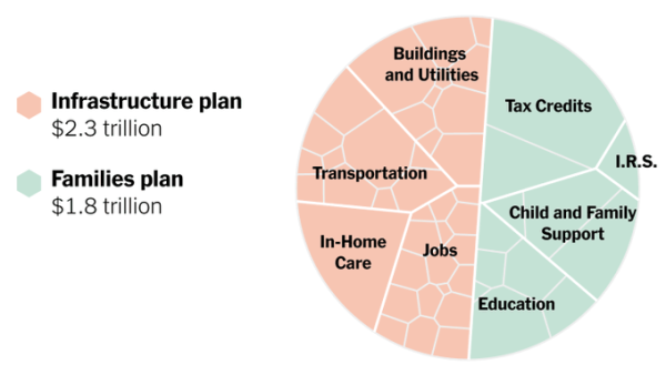 Heres-President-Bidens-Infrastructure-and-Families-Plan-in-One-Chart-The-New-York-Times-thumbnail