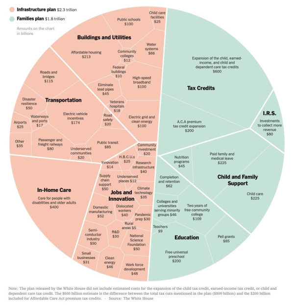Heres-President-Bidens-Infrastructure-and-Families-Plan-in-One-Chart-The-New-York-Times