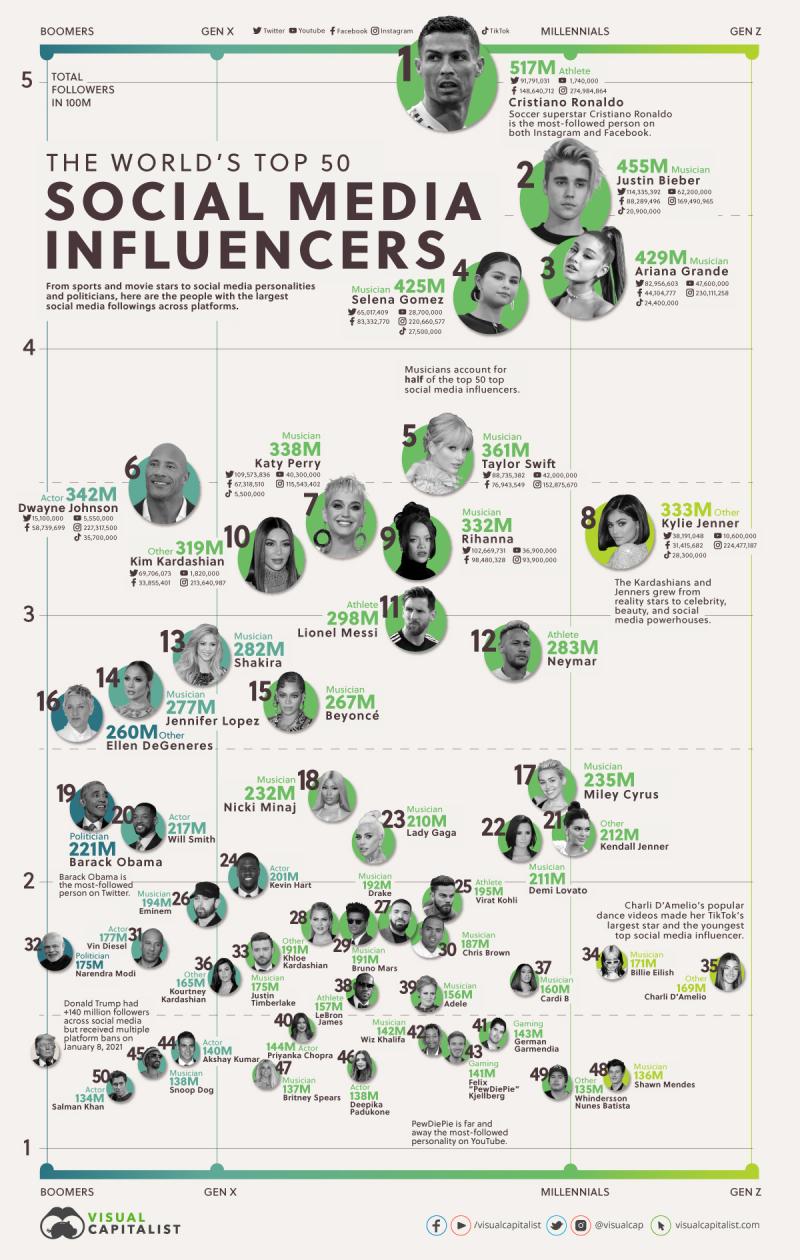 Top-50-Social-Media-Influencers-2