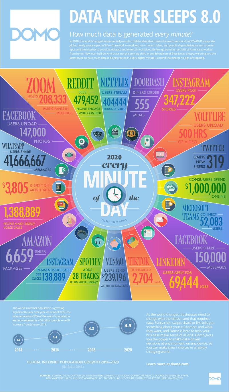 Internet-minute-2020