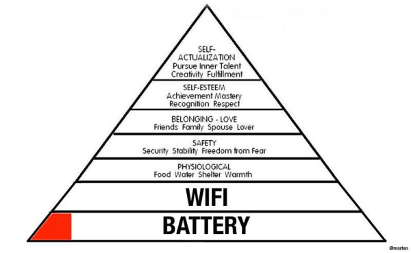 210221 WiFi and Battery Power on Maslow's Hierarchy of Needs